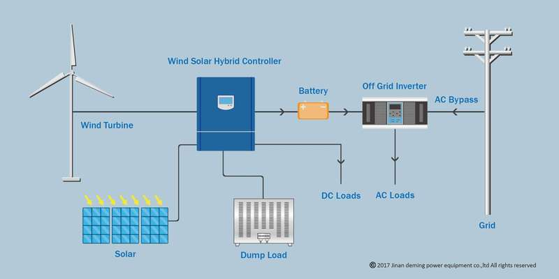 wind solar hybrid controller 10KW - Deming power on off grid air conditioning, off grid lighting, off grid electrical systems, off grid battery, off grid blueprints, off grid tools,
